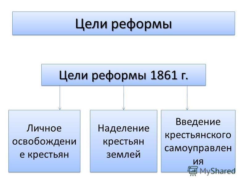 Цели реформы Цели реформы 1861 г. Личное освобождение крестьян Наделение крестьян землей Введение крестьянского самоуправления