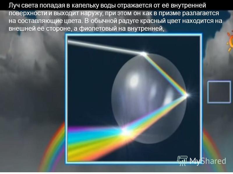 Луч света попадая в капельку воды отражается от её внутренней поверхности и выходит наружу, при этом он как в призме разлагается на составляющие цвета. В обычной радуге красный цвет находится на внешней её стороне, а фиолетовый на внутренней,