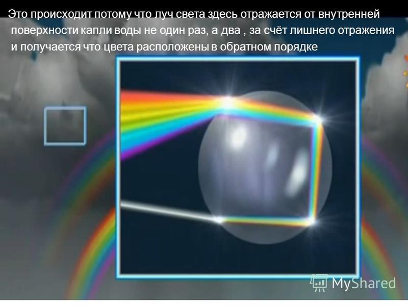 Это происходит потому что луч света здесь отражается от внутренней поверхности капли воды не один раз, а два, за счёт лишнего отражения и получается что цвета расположены в обратном порядке