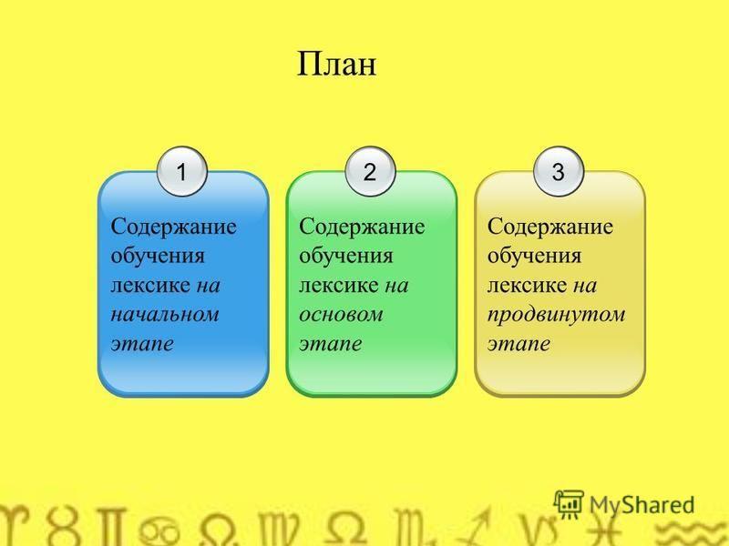 План 1 Содержание обучения лексике на начальном этапе 2 Содержание обучения лексике на основном этапе 3 Содержание обучения лексике на продвинутом этапе