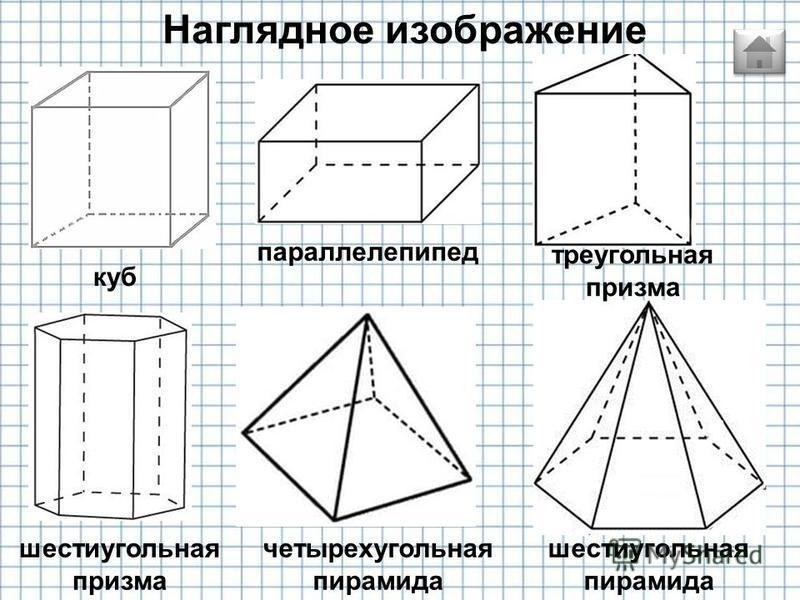 ребро вершина грань Ребро – прямые линии по которым пересекаются грани. Вершина - точки пересечения ребер многоугольников. Грани – плоская фигура ограничивающая многогранник