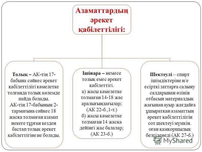 Азаматтардың әрекет қабілеттілігі: Толық – АК-тің 17- бабина сәйкес әрекет қабілеттілігі кәмелетке толғанда толық көлемде пайда болады. АК-тің 17-бабының 2- тармағына сәйкес 18 жасқа толмаған азамат некеге тұрған кезден бастап толық әрекет қабілеттіг