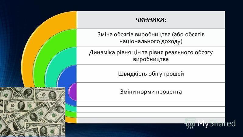 ЧИННИКИ: Зміна обсягів виробництва (або обсягів національного доходу) Динаміка рівня цін та рівня реального обсягу виробництва Швидкість обігу грошей Зміни норми процента