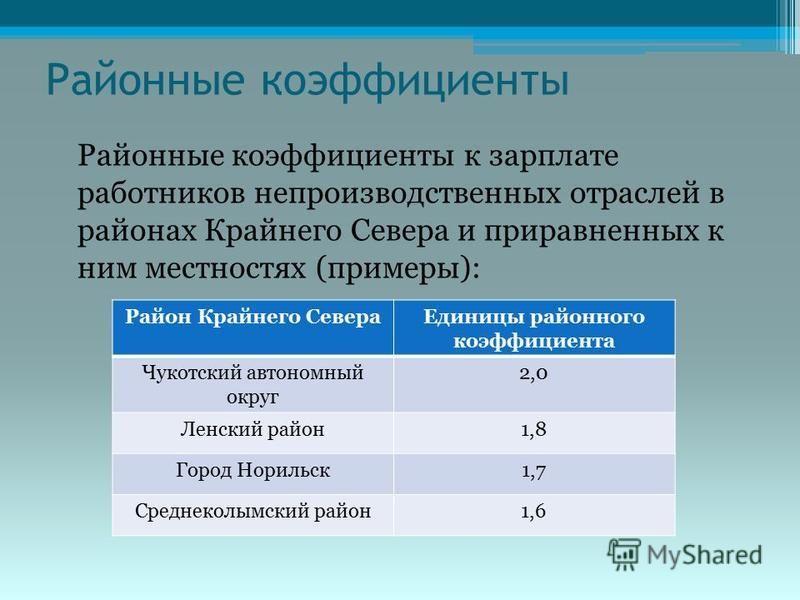 Северный коэффициент к заработной плате в ноябрьске