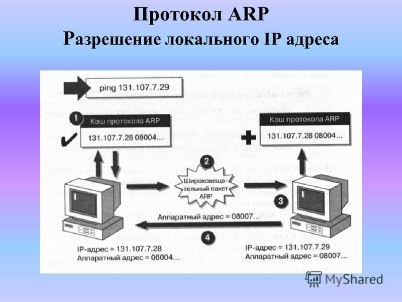 Протокол ARP Р азрешение локального IP адреса
