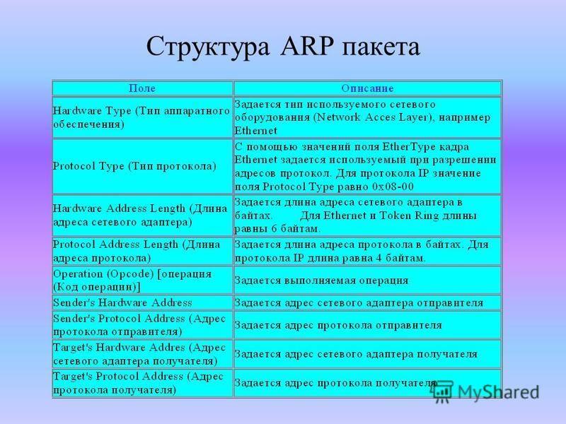 Структура ARP пакета