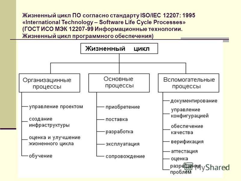 6 Жизненный цикл ПО согласно стандарту ISO/IEC 12207: 1995 «International Technology – Software Life Cycle Processes» (ГОСТ ИСО МЭК 12207-99 Информационные технологии. Жизненный цикл программного обеспечения)
