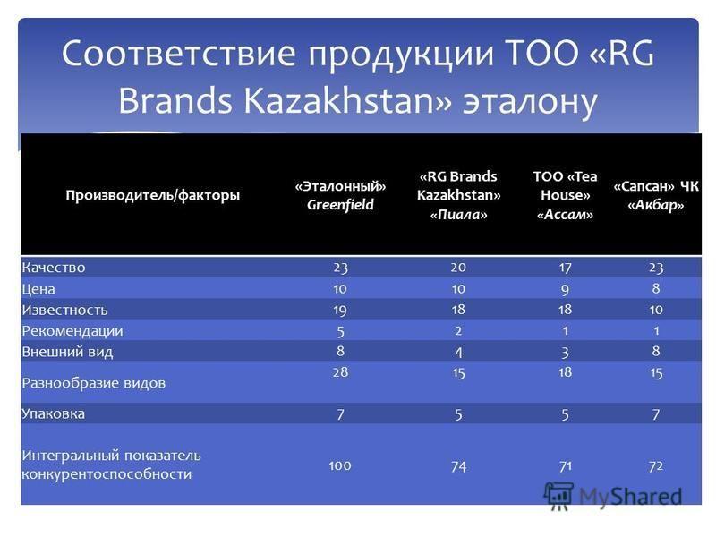 Соответствие продукции ТОО «RG Brands Kazakhstan» эталону Производитель/факторы «Эталонный» Greenfield «RG Brands Kazakhstan» «Пиала» ТОО «Tea House» «Ассам» «Сапсан» ЧК «Акбар» Качество 23201723 Цена 10 98 Известность 1918 10 Рекомендации 5211 Внешн