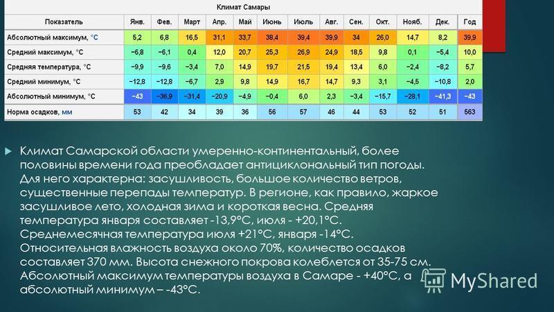 Климат Самарской области умеренно-континентальный, более половины времени года преобладает антициклональный тип погоды. Для него характерна: засушливость, большое количество ветров, существенные перепады температур. В регионе, как правило, жаркое зас