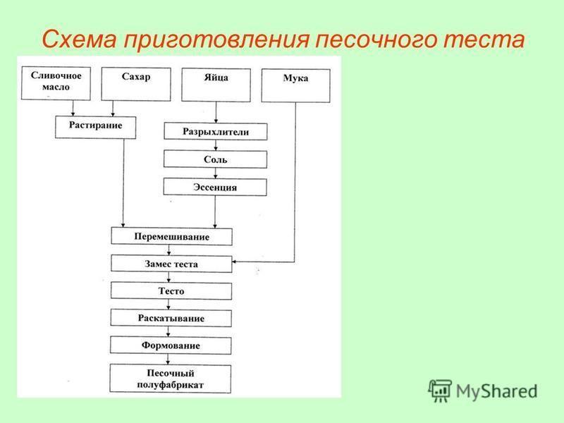 Технологическая схема приготовления теста