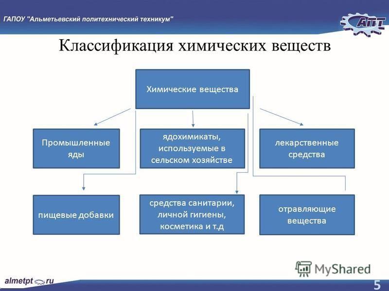 Презентация на тему РЕФЕРАТ Тема Влияние химических и  5 Классификация химических