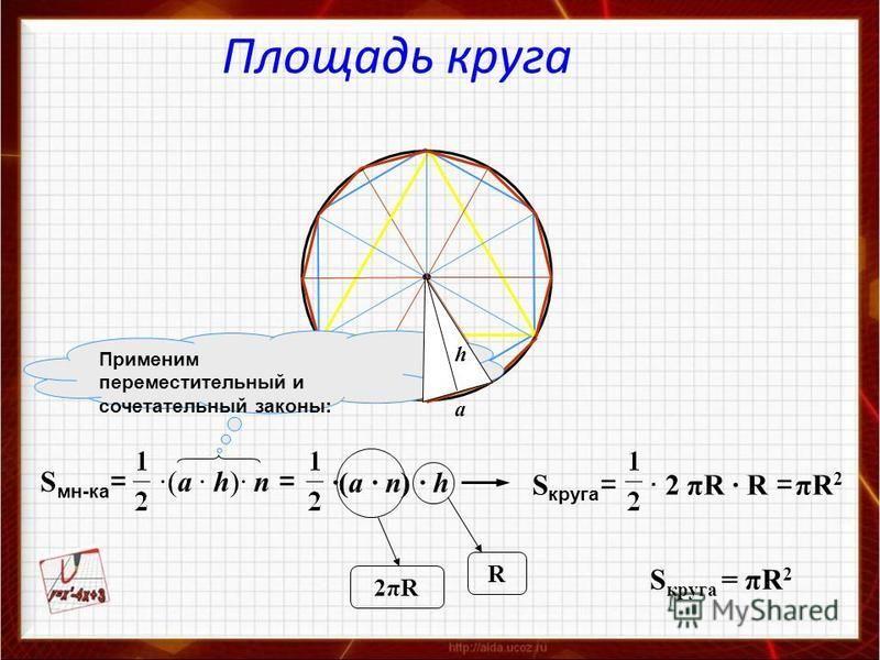 ·(a · n) · h S мн-ка = ·(a · h)· n = S круга = · 2 πR · R = πR2πR2 2πR2πR R Применим переместительный и сочетательный законы: a h S круга = πR 2 Площадь круга
