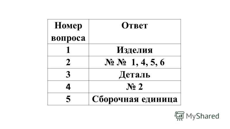 Номер вопроса Ответ 1Изделия 2 1, 4, 5, 6 3Деталь 4 2 5Сборочная единица