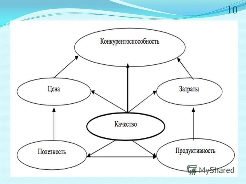 Презентация на тему РЕФЕРАТ на тему ЛОГИСТИКА И  11 ПОВЫШЕНИЕ КОНКУРЕНТОСПОСОБНОСТИ ВЫПУСКАЕМОЙ ПРОДУКЦИИ ФАРМАЦЕВТИЧЕСКИХ ПРЕДПРИЯТИЙ На уровне предприятия существуют различные рычаги воздействия