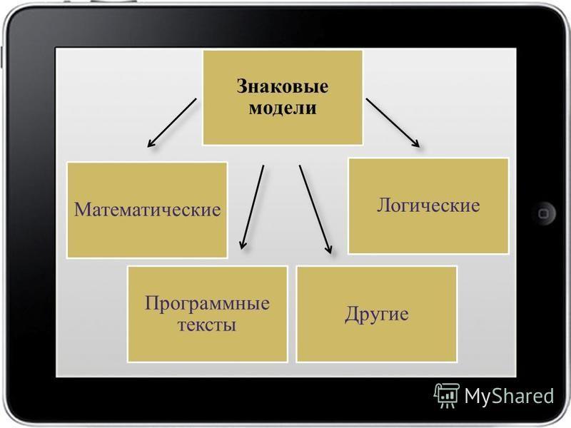 Математические Логические Программные тексты Другие Знаковые модели