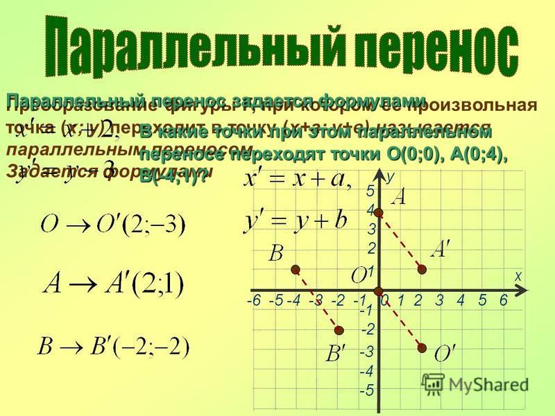Преобразование фигуры F, при котором ее произвольная точка (х; у) переходит в точку (х+а; у+в) называется параллельным переносом. Задается формулами Параллельный перенос задается формулами В какие точки при этом параллельном переносе переходят точки