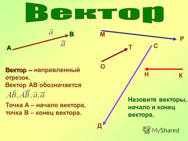 А В Вектор – Вектор – направленный отрезок. Вектор АВ обозначается Точка А – начало вектора, точка В – конец вектора. М Р О Т С Д К Н Назовите векторы, начало и конец вектора.