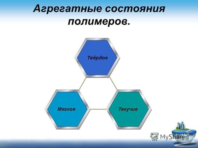 Агрегатные состояния полимеров. 200320040052006 0 50 Твёрдое Мягкое Текучие