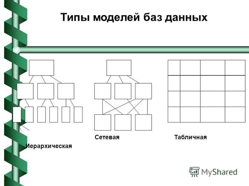 Типы моделей баз данных Иерархическая Сетевая Табличная