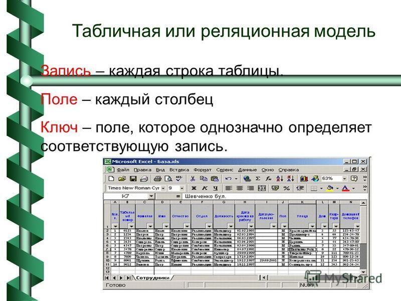 Табличная или реляционная модель Запись – каждая строка таблицы. Поле – каждый столбец Ключ – поле, которое однозначно определяет соответствующую запись.