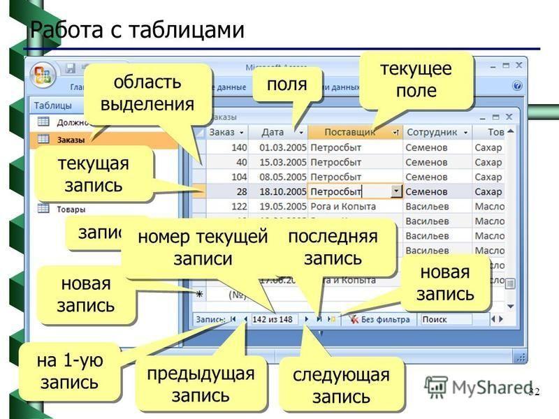 32 Работа с таблицами 2xЛКМ последняя запись поля записи текущая запись область выделения новая запись на 1-ую запись предыдущая запись номер текущей записи следующая запись новая запись текущее поле последняя запись