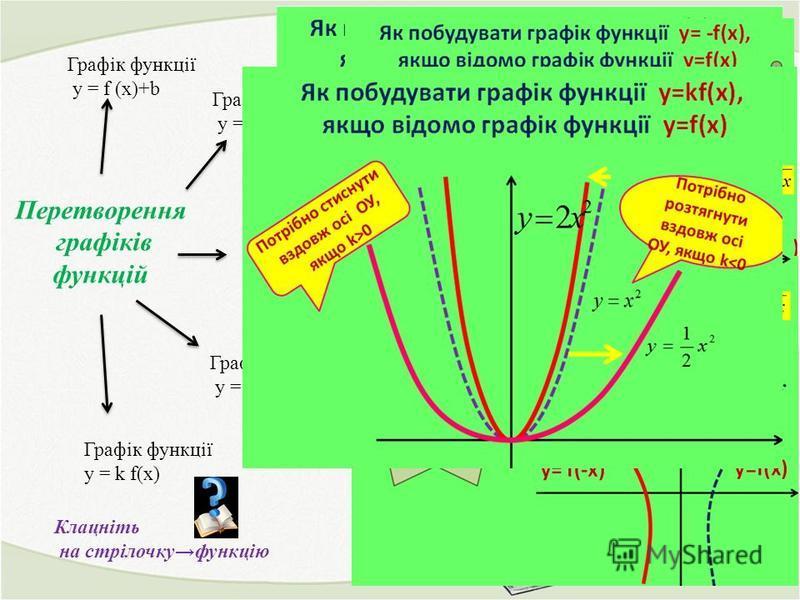 Перетворення графіків функцій Графік функції у = f (х)+b Графік функції у = f (х+b) Графік функції у =- f (х) Графік функції у = f (-x) Графік функції у = k f(x) Клацніть на стрілочкуфункцію