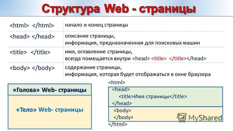 начало и конец страницы описание страницы, информация, предназначенная для поисковых машин имя, оглавление страницы, всегда помещается внутри содержание страницы, информация, которая будет отображаться в окне браузера «Голова» Web- страницы «Тело» «Т