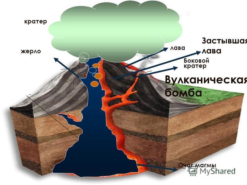 ЧТО ТАКОЕ ВУЛКАН? Вулкан - это гора конической формы, из горловины которой выбрасываются горячие газы, пар, пепел, обломки горных пород, а также мощные потоки раскаленной лавы, которые растекаются по поверхности земли. В древнеримской мифологии слово
