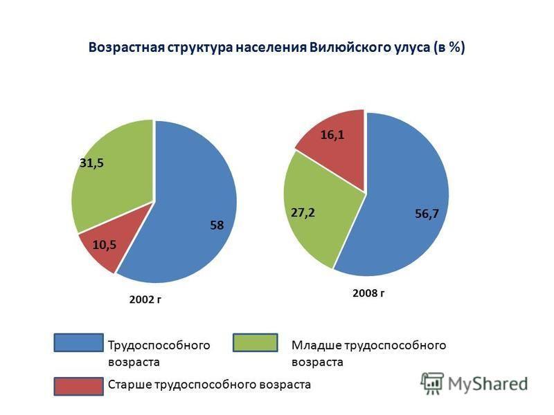 Возрастная структура населения Вилюйского улуса (в %) Трудоспособного возраста Младше трудоспособного возраста Старше трудоспособного возраста