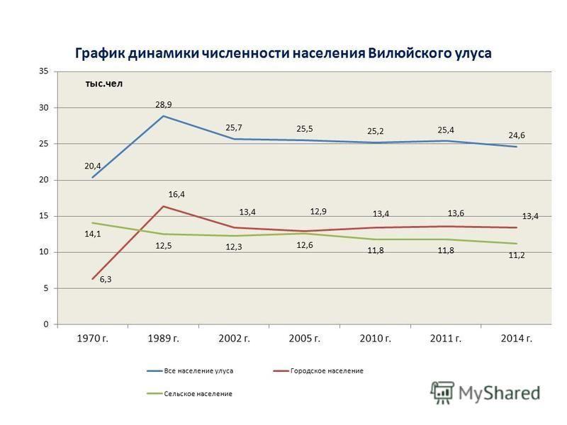 График динамики численности населения Вилюйского улуса