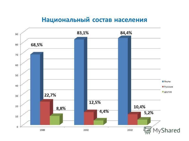 Национальный состав населения 5,2%