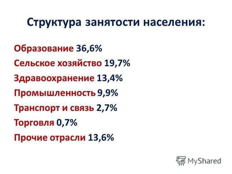Структура занятости населения: Образование 36,6% Сельское хозяйство 19,7% Здравоохранение 13,4% Промышленность 9,9% Транспорт и связь 2,7% Торговля 0,7% Прочие отрасли 13,6%