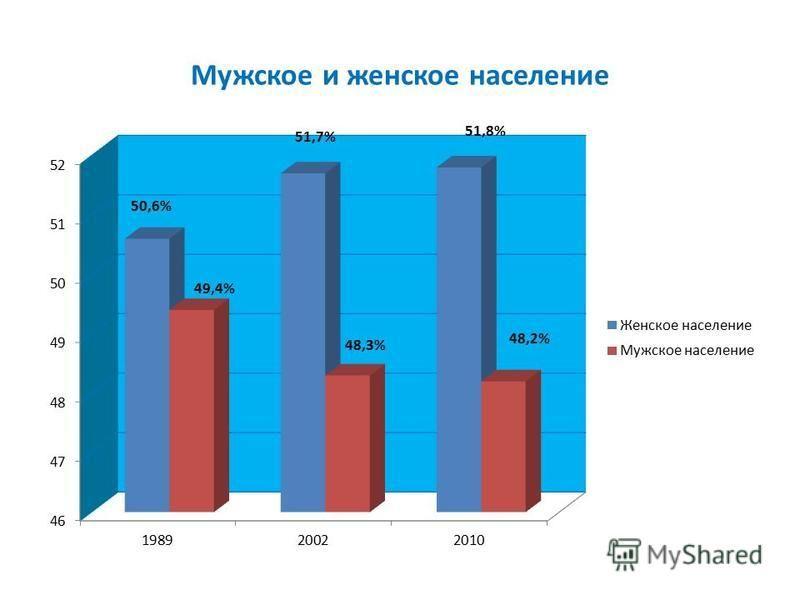 Мужское и женское население 51,8%