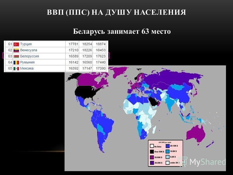 ВВП (ППС) НА ДУШУ НАСЕЛЕНИЯ Беларусь занимает 63 место