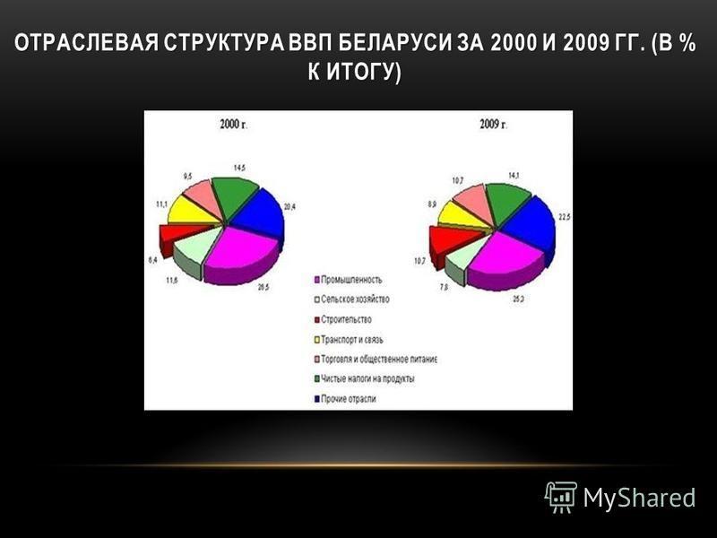 ОТРАСЛЕВАЯ СТРУКТУРА ВВП БЕЛАРУСИ ЗА 2000 И 2009 ГГ. (В % К ИТОГУ)