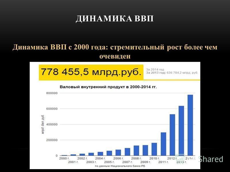 ДИНАМИКА ВВП Динамика ВВП с 2000 года: стремительный рост более чем очевиден