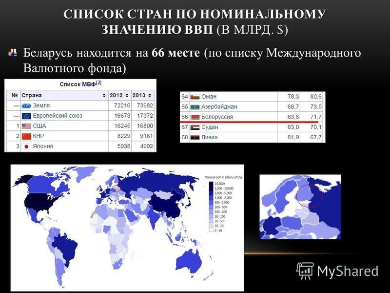 СПИСОК СТРАН ПО НОМИНАЛЬНОМУ ЗНАЧЕНИЮ ВВП (В МЛРД. $) 66 месте Беларусь находится на 66 месте (по списку Международного Валютного фонда)