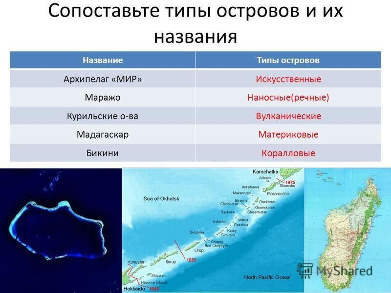 Сопоставьте типы островов и их названия Название Типы островов Архипелаг «МИР»Искусственные Маражо Наносные(речные) Курильские о-ва Вулканические Мадагаскар Материковые Бикини Коралловые