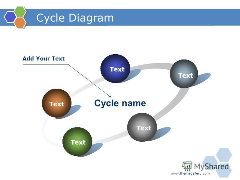 www.themegallery.com Cycle Diagram Text Cycle name Add Your Text