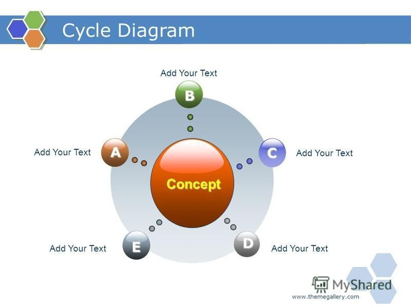 www.themegallery.com Cycle Diagram Concept B E C D A Add Your Text