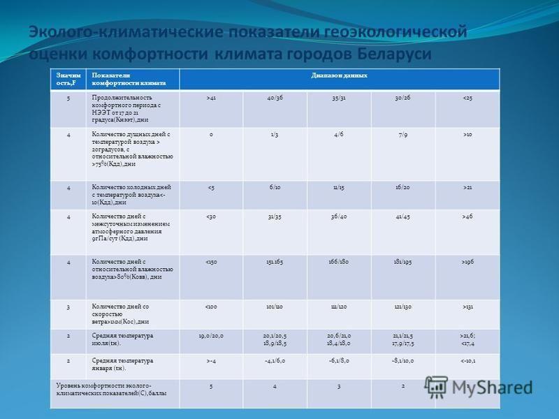 Эколого-климатические показатели геоэкологической оценки комфортности климата городов Беларуси Значим ость,F Показатели комфортности климата Диапазон данных 5Продолжительность комфортного периода с НЭЭТ от 17 до 21 градуса(Кнээт),дни >4140/3635/3130/