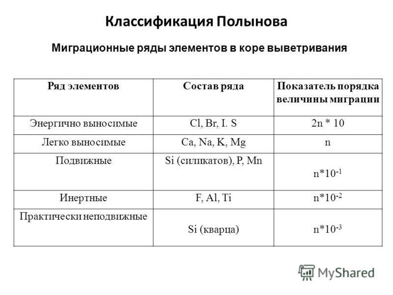 Классификация Полынова Ряд элементов Состав ряда Показатель порядка величины миграции Энергично выносимыеCl, Br, I. S2n * 10 Легко выносимыеCa, Na, K, Mgn ПодвижныеSi (силикатов), P, Mn n*10 -1 ИнертныеF, Al, Tin*10 -2 Практически неподвижные Si (ква
