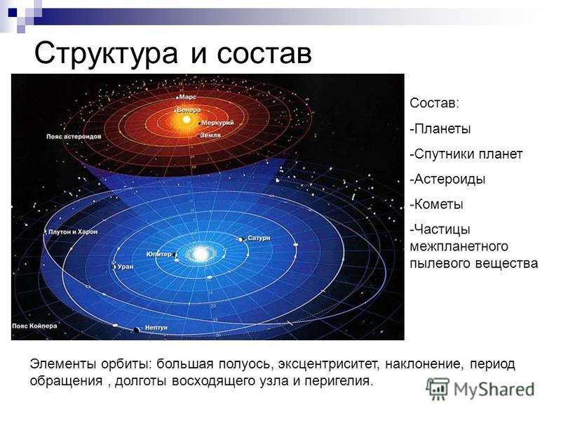 Строение солнечной системы планеты спутники планет астероиды каметы туринабол в сочетании со станозололом