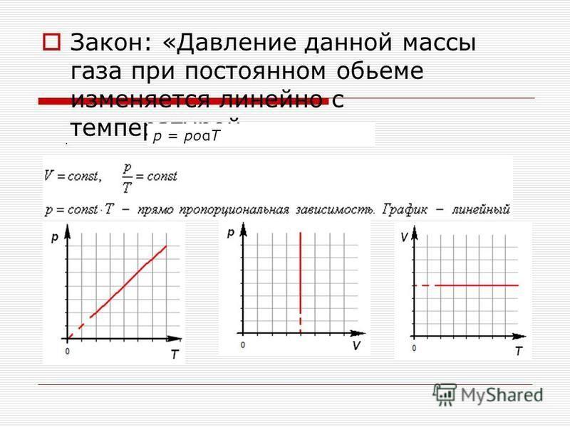 Закон: «Давление данной массы газа при постоянном объеме изменяется линейно с температурой. р = рoαT.