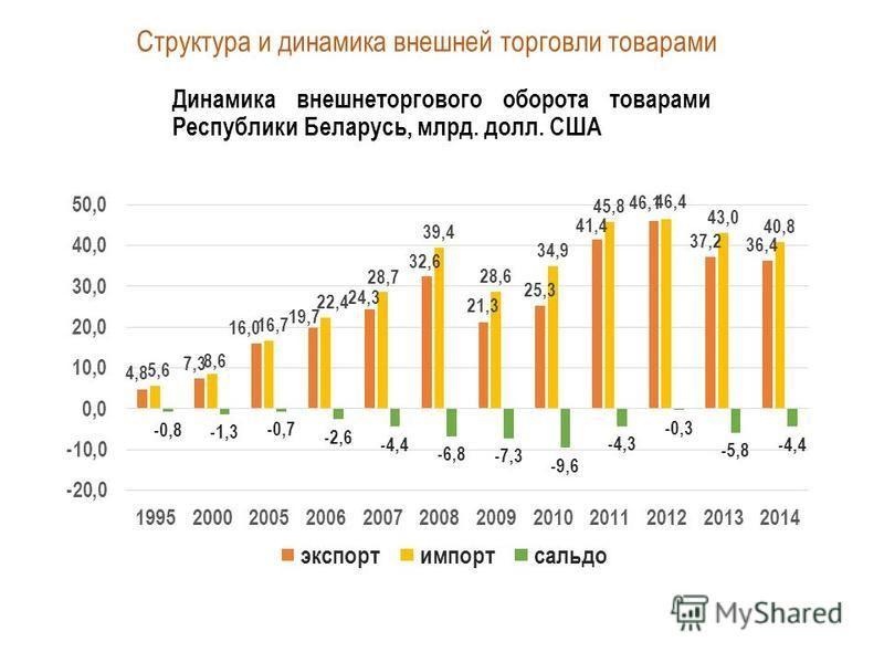 Динамика внешнеторгового оборота товарами Республики Беларусь, млрд. долл. США Структура и динамика внешней торговли товарами