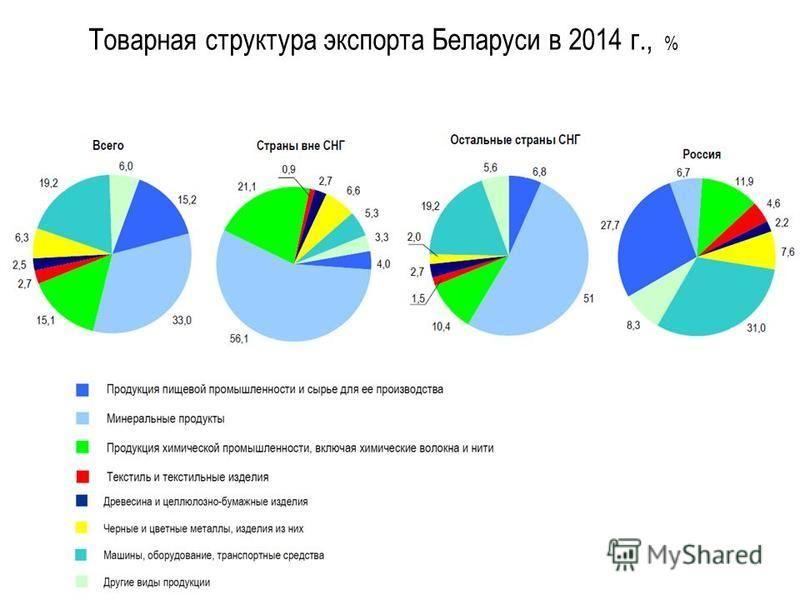 Товарная структура экспорта Беларуси в 2014 г., %