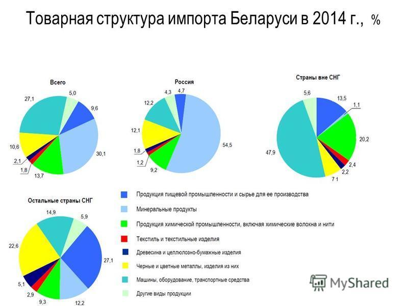 Товарная структура импорта Беларуси в 2014 г., %