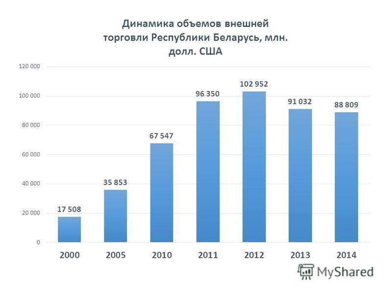 Динамика объемов внешней торговли Республики Беларусь, млн. долл. США