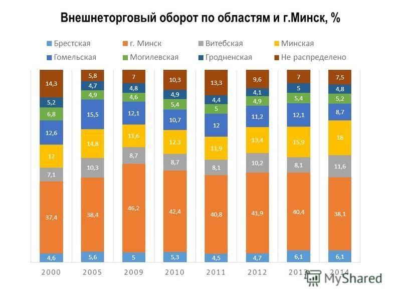 Внешнеторговый оборот по областям и г.Минск, %