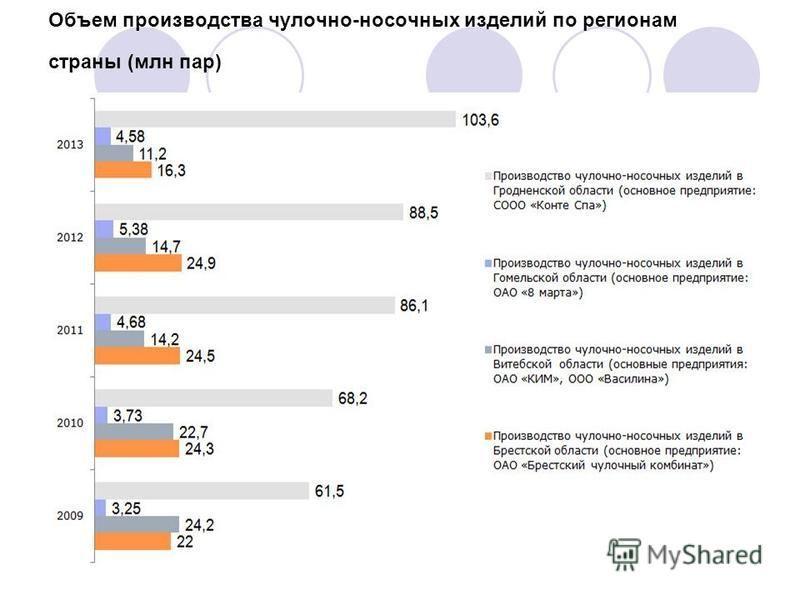 Объем производства чулочно-носочных изделий по регионам страны (млн пар)